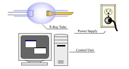 X ray generators from our introductory discussion on the generation of x rays you may recall that there were three principle requirements to generate x radiation ccuart Choice Image
