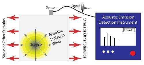 Nondestructive Evaluation Techniques : Acoustic Emission Testing